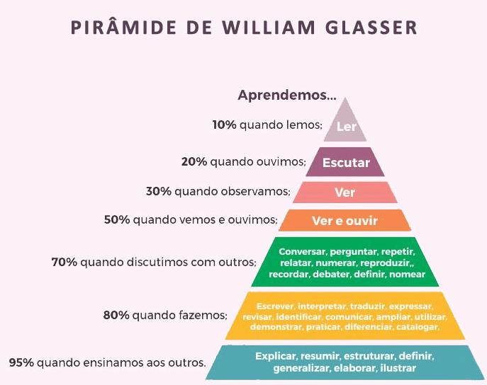piramidewilliamglasser